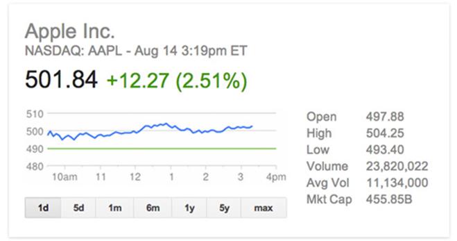 Всего пару твитов изменили стоимость компании Apple