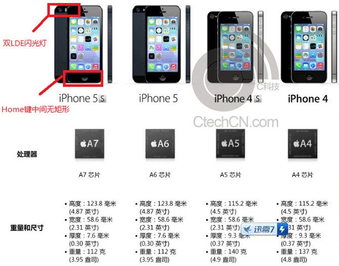 Характеристики нового iPhone 5S уже известны