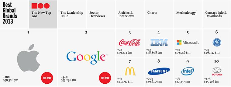 Apple стала №1 в рейтинге самых дорогих брендов мира