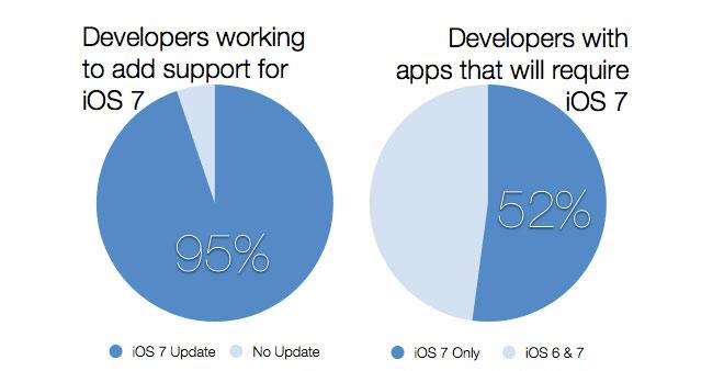 Дизайн iOS 7 заставит разработчиков адаптировать свои приложения